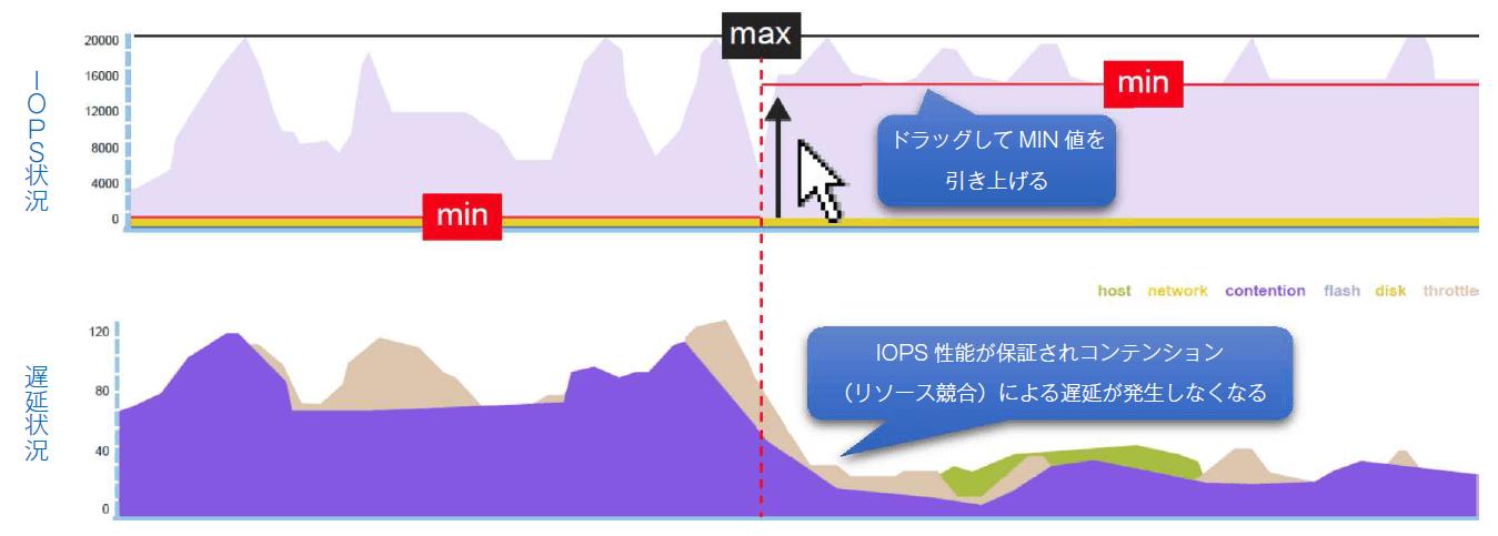 ドラッグしてMIN値を引き下げると、IOPS性能が保証されコンディション(リソース競合)による遅延が発生しなくなる