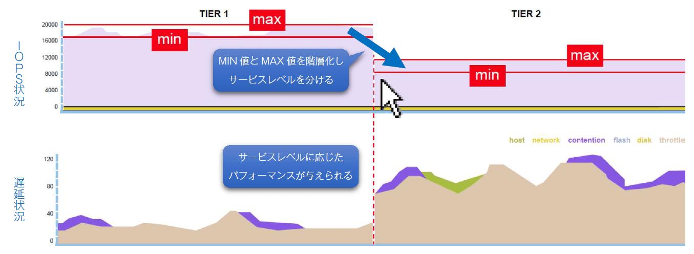 MIN値とMAX値を階層化しサービスレベルを分けると、サービスレベルに応じたパフォーマンスが与えられる