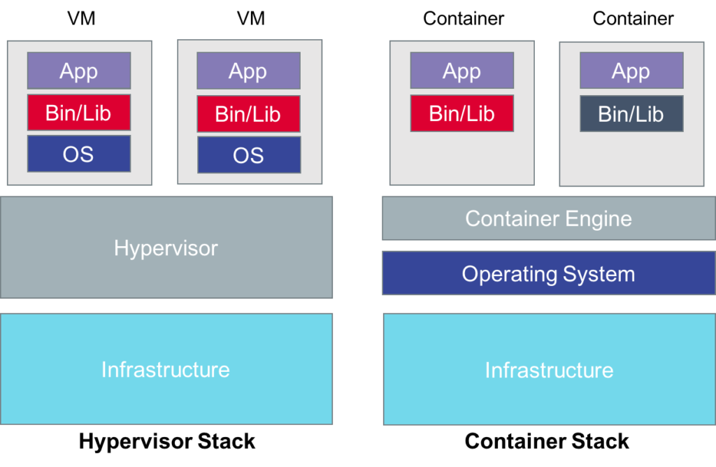 Tintri Supports Containers with Advanced Storage Features