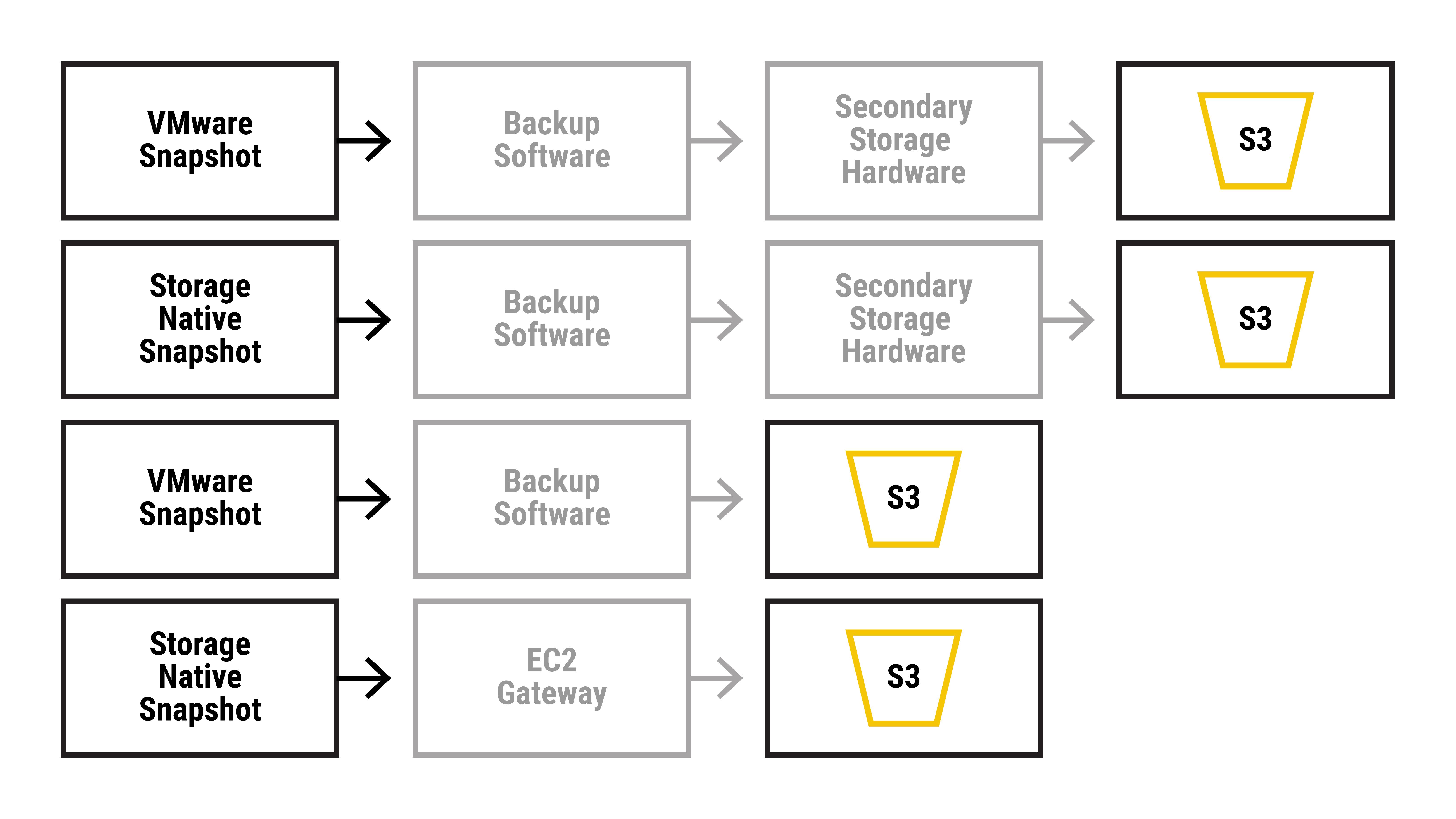 クラウドに保護データを保存させるためのワークフロー