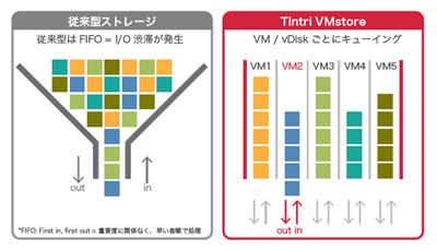従来型のストレージとTintri OSのVM処理方法の違い