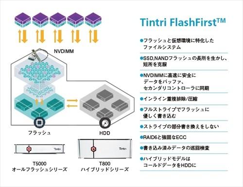 フラッシュメモリ、仮想化に特化したOSとファイルシステムを持つ「Tintri VMstore」
