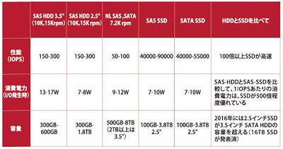 HDDとSSDの性能比較。HDDと比較して容量が小さいと言われていたSSDだが、「3D NANDフラッシュメモリ技術」の実用化で飛躍的な大容量化を遂げつつある