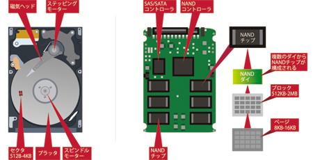 HDD(左)とSSD(右)の各構成名称と仕組み