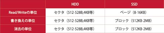 HDDとSDDの単位。HDDとSSDではデータの読み出し/書き込みの内部構造が異なるため、単位も異なる