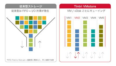 従来型のストレージ(左)はワークロードの優先度に関係なくI/O処理を行うため渋滞が発生する。Tintri(右)は各仮想マシンに専用の「データレーン」が用意されるのでI/O渋滞が発生しない