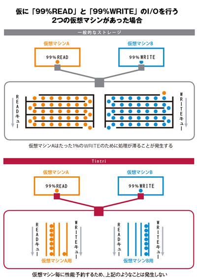 「Tintri VMstore」は仮想マシン単位で「専用I/Oデータレーン」を設けているので、他のVMのワークロードに影響されることがない