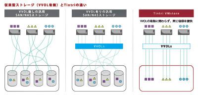 従来型ストレージ(VVOL有無)とTintriの違い。Tintri VMstoreはVVOLの有無に関わらず、同じ価値を提供できる