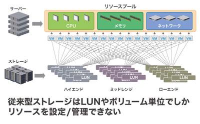 従来型ストレージはLUNやボリューム単位でしかリソースを設定/管理できない