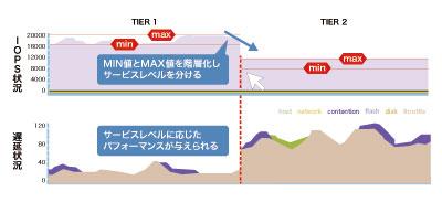 個々のVMごとにIOPSの上限値/下限値を設定できる。操作はドラッグ&ドロップで最適なしきい値を設定するだけだ