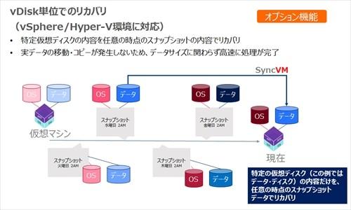 別仮想マシンのスナップショットからvDisk単位でデータを高速に同期~SyncVM~