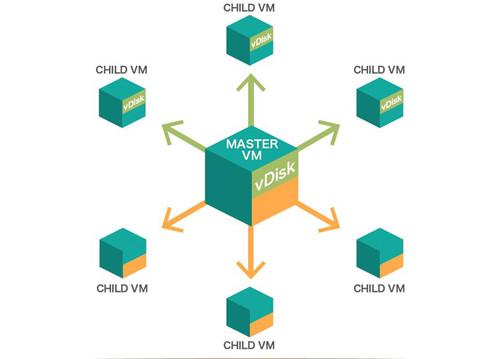 Tintri SyncVMでは複数のVMをvDisk単位で迅速に更新可能
