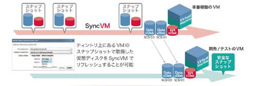 Tintri SyncVMでは開発・テストのためのVMを即座に更新可能証
