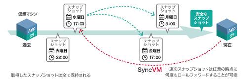 Tintri SyncVMの「タイムトラベルVMリカバリー」機能