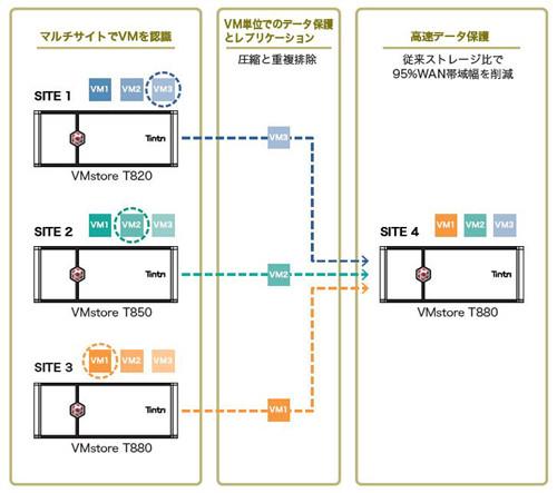 Tintri ReplicateVMによるデータ保護と災害対策