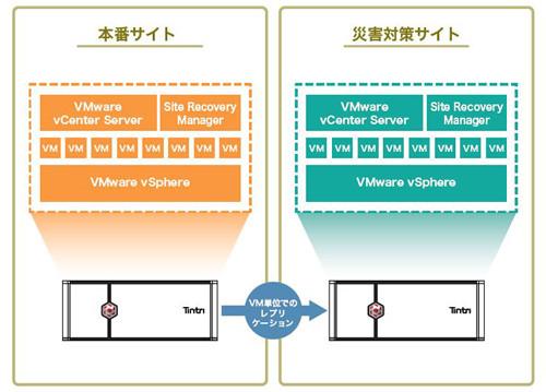 VMware Site Recovery ManagerとTintri ReplicateVMの組み合わせ