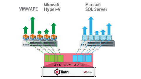 Tintri SQL Integrated Storageイメージ図