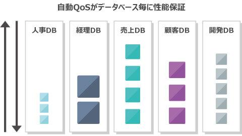 自動QoSがデータベース毎に性能保証