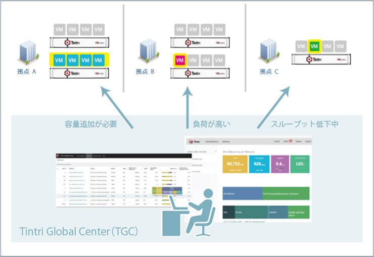 Tintri Global Center(TGC)利用イメージ図