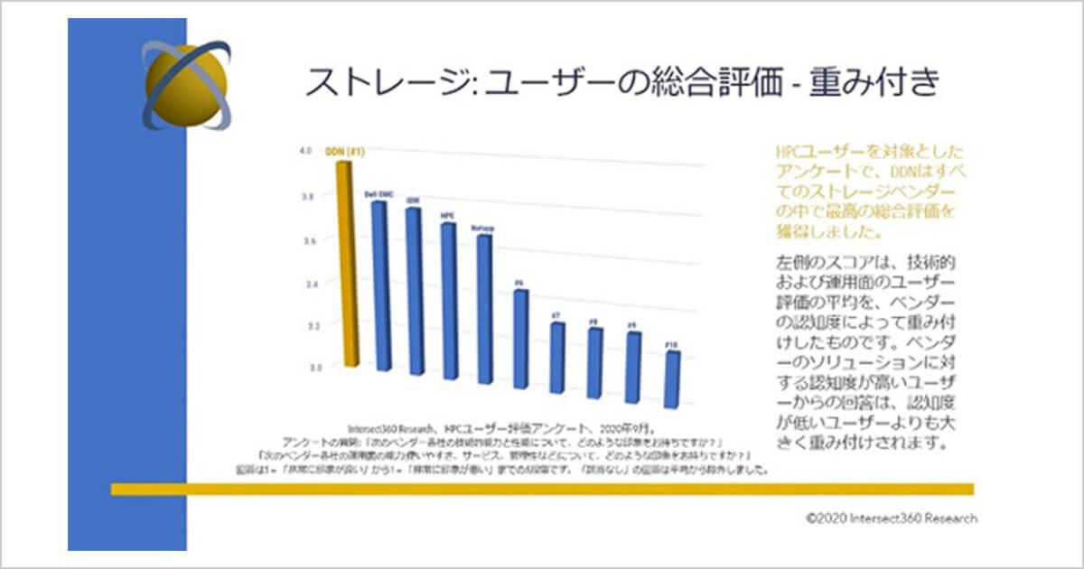 INTERSECT360が実施したHPCユーザー調査でDDNがストレージ評価NO.1を獲得 ~74%のユーザーがDDNの技術力が「非常に高い」または「高い」と認識~