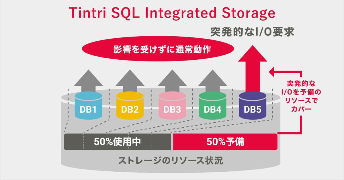 DB管理者のためのインテリジェント・インフラストラクチャ:SQL Integrated Storage 第3回予測可能なパフォーマンス